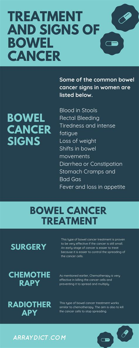 What are the symptoms and treatment of bowel cancer in a woman