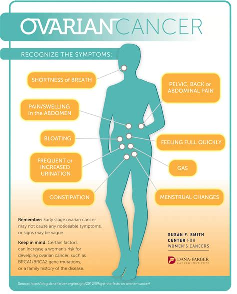 What Are the Symptoms of Ovarian Cancer? [Infographic ...