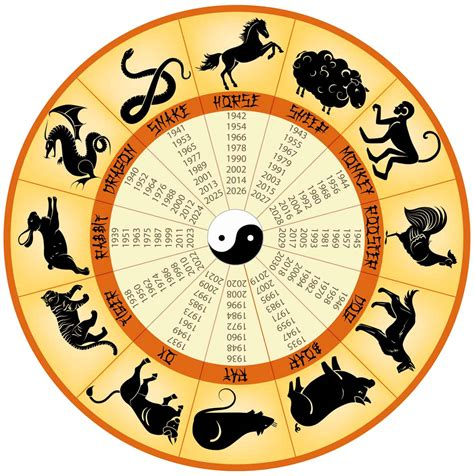 What Does Your Chinese Zodiac Reveal For 2016?