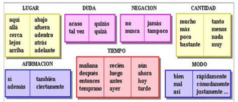 What is an adverb? Basic Spanish Grammar   Learn Spanish ...