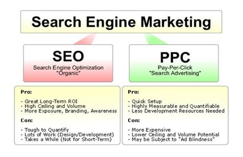 What is better: SEO or PPC?   TechRound