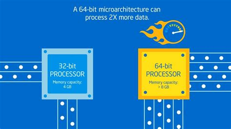 What is Difference Between 32 Bit and 64 Bit Windows 10 ...