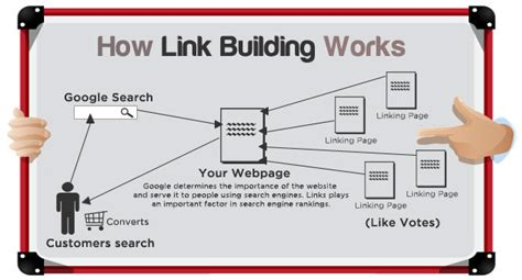 What is link building and 25 ways to build better backlinks