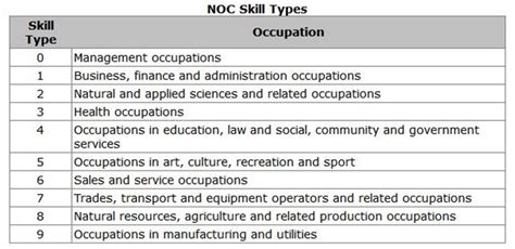What is NOC? / Skilled Immigrant InfoCentre
