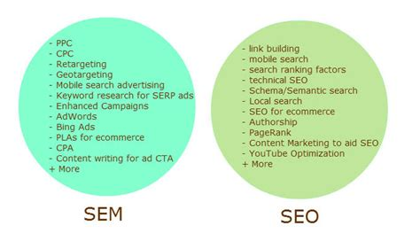 What Is SEM? Does SEM Include SEO?