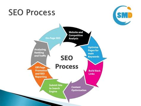 What is SEO and What is its Importance?   Digital ...