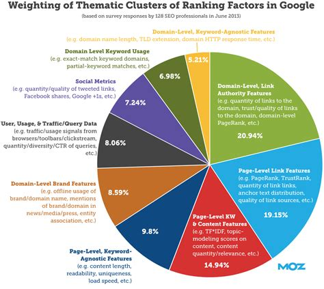 What is SEO? Search Engine Optimization 2020   Moz