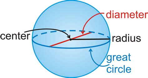 What is the diameter of a sphere?   Quora