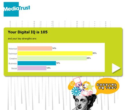 What is your Digital IQ? Find out and pay it forward – Fly ...