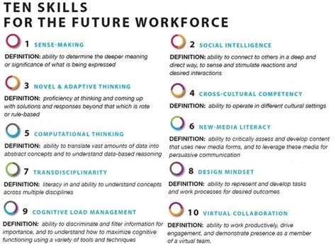 What kinds of work skills are important in your country ...
