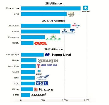 What s a list of all container shipping lines per ...