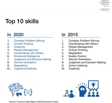 What skills do employers value most in graduates? | World ...