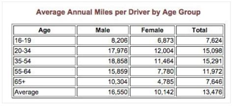 What Society Has to Say About Men & Women Drivers