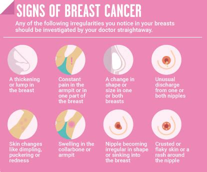 What You Need To Know About Breast Cancer