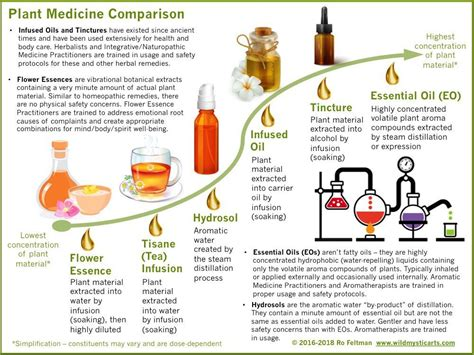 What's the difference between Flower Essences and ...