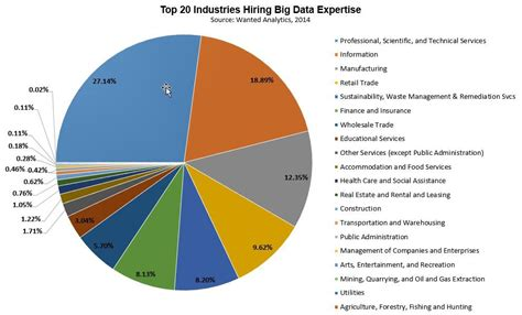 Where Big Data Jobs Will Be In 2015