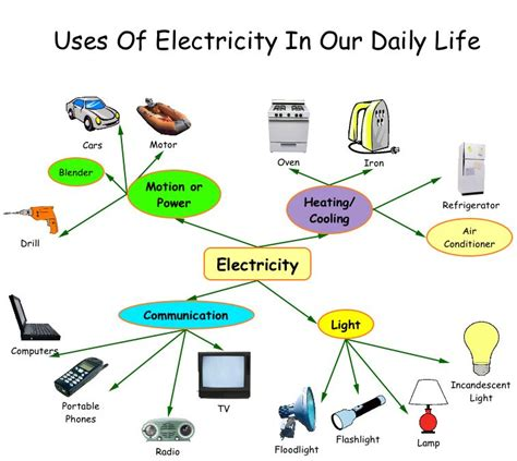 Where does Electricity come from ? | Know It All