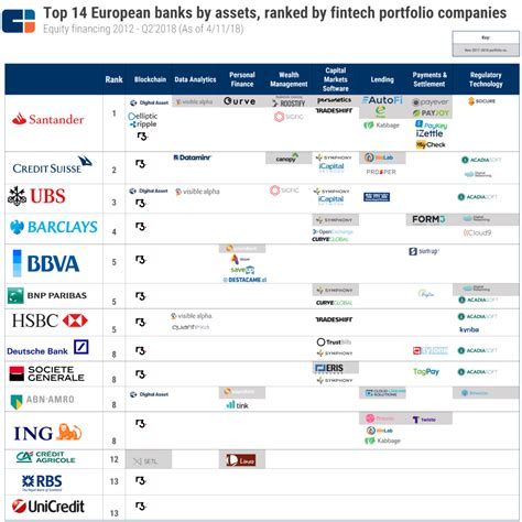 Where top European banks are investing in fintech – CB ...