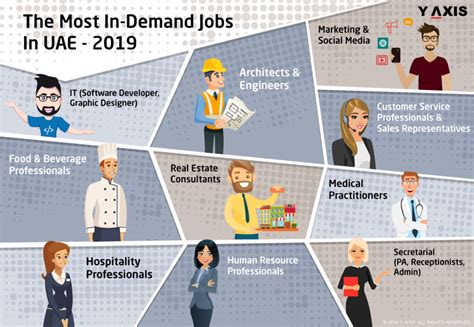 Which are the most in demand jobs in UAE in 2019?