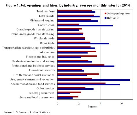 Which industries need workers? Exploring differences in ...