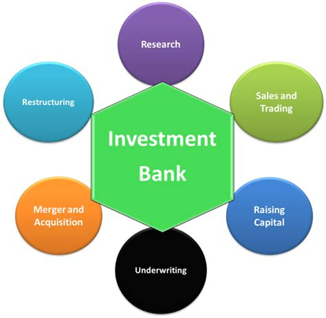 Which Is The Best   Merchant banking vs investment banking