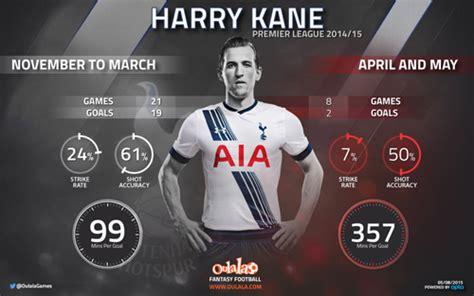 Why Tottenham striker Harry Kane could be a one season wonder