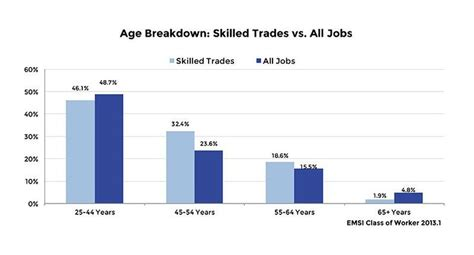 Why You Should Consider a Career in the Skilled Trades ...