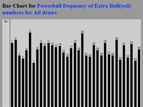 Winning US Powerball Methods