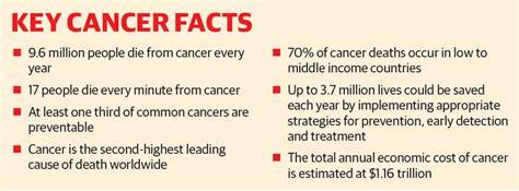 World Cancer Day 2019: Cancer treatment still a dream ...