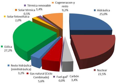 WWF. Las renovables ya son la principal fuente de energía ...
