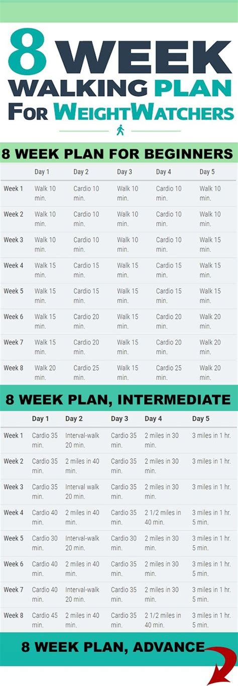Your 8 Week Walking Plan: Beginners   Intermediate ...